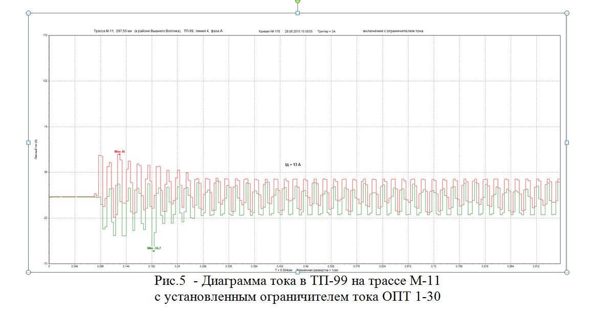 diagramma-puskovyx-tokov-posle