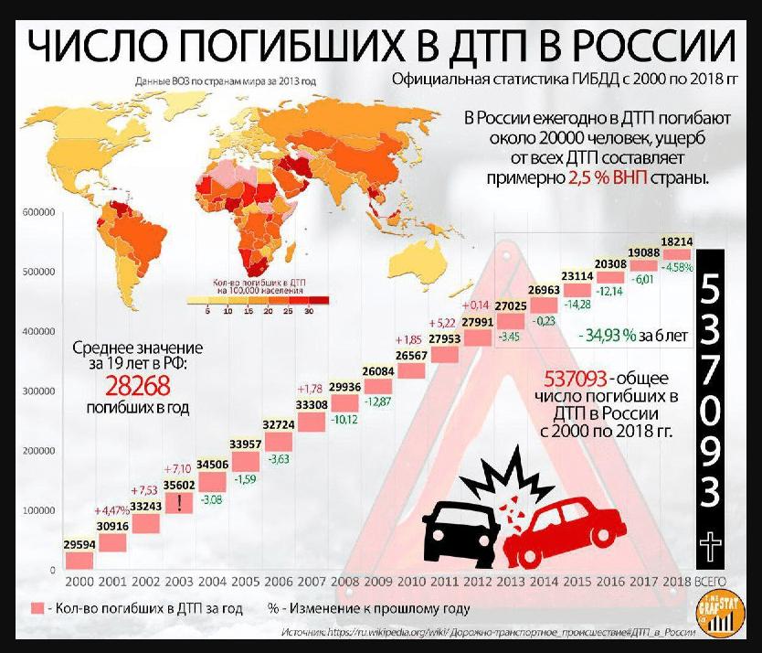число смертей на дорогах